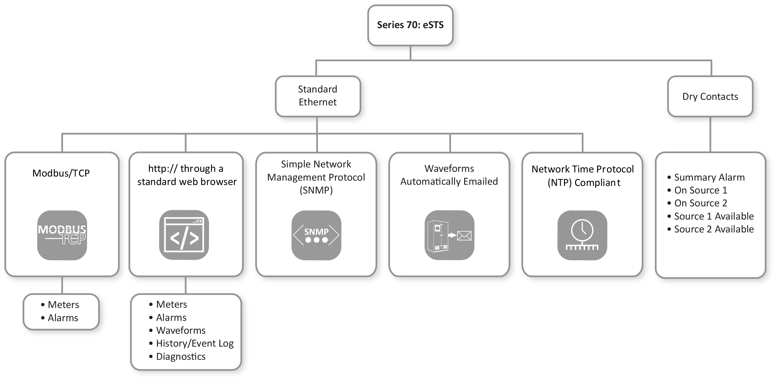 eSTS Connectivity